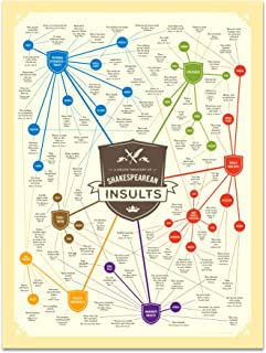 Shakespeare Insults Poster
